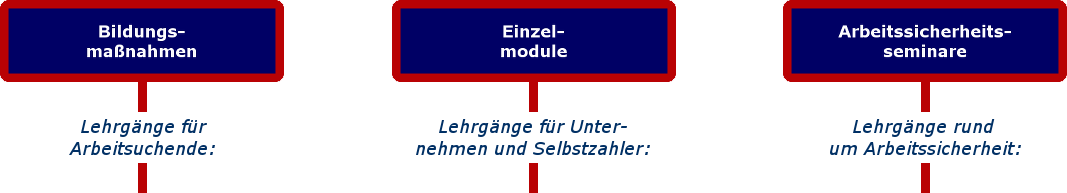 Startseite: Lehrgangsarten