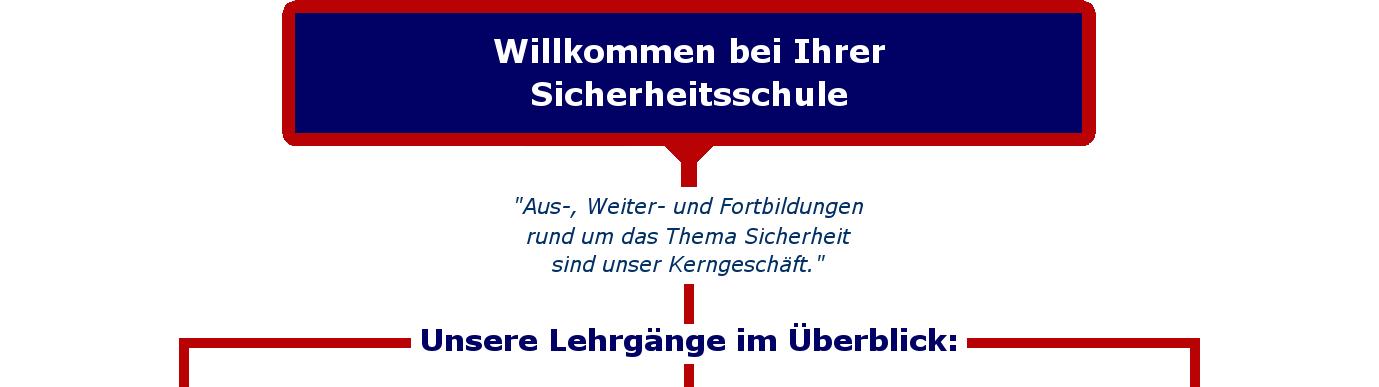 Startseite: Willkommen bei PISO-NRW