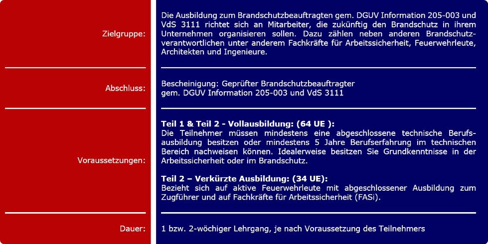 Brandschutzbeauftragter: Köln, Erftstadt, Kerpen, Hürth, Wesseling, Brühl (NRW)
